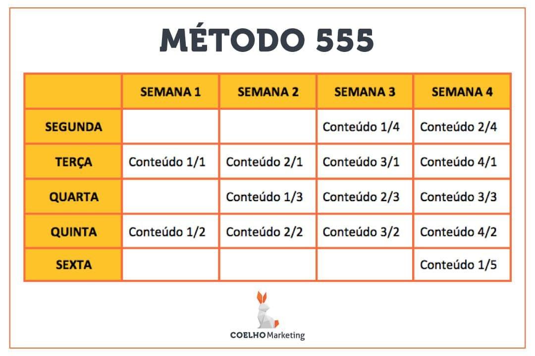 Tabela Método 555 de postagem